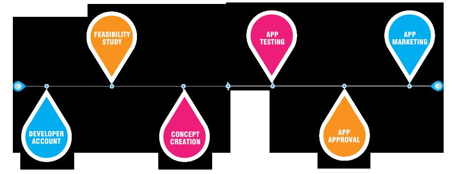 iphone-apps-development1